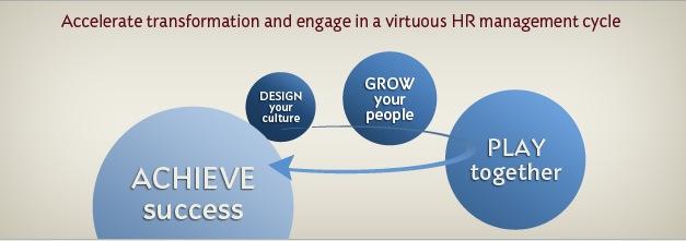 Accelerate Culture Transformation